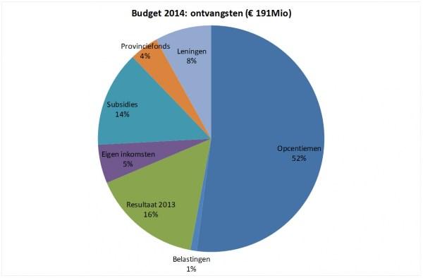 2013-12-11-meerjarenplan_grafiek_02
