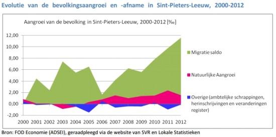 2015-03-27-evolutie-bevolkingsgroei_St-P-Leeuw_2000-2012