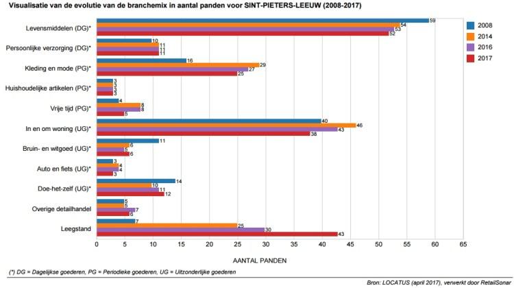 2017-06-27-evolutie-branchemix-Sint-Pieters-Leeuw