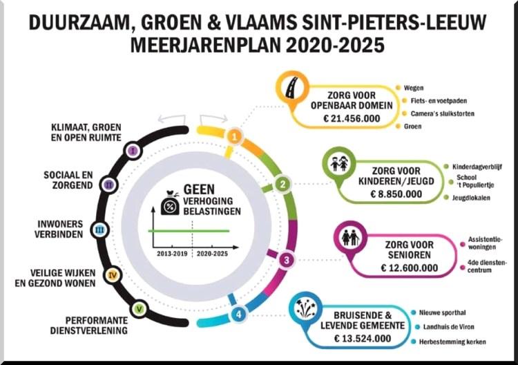 2019-12-19-grafiek-meerjarenplan