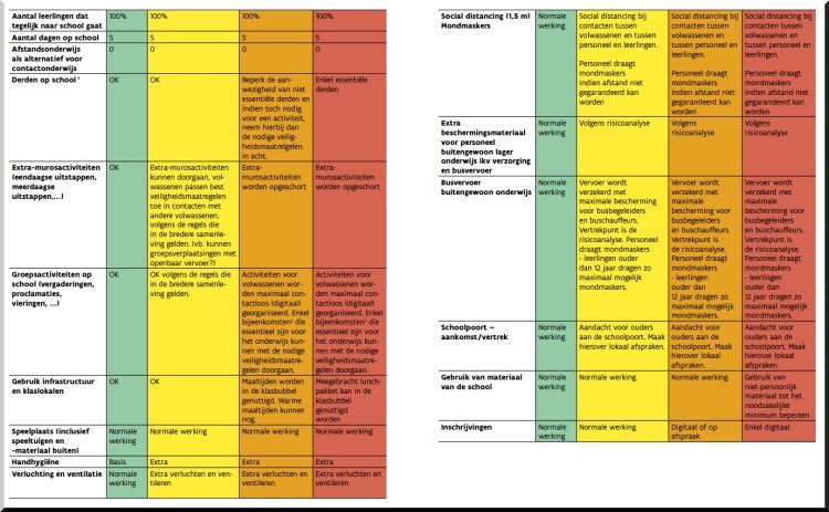 2020-06-24-kleurencodes-onderwijs-uitleg-lagere