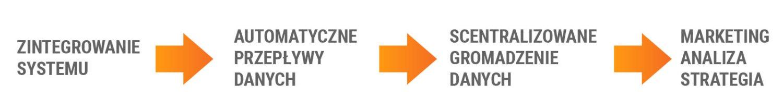 Shopify i Pimcore - skuteczne podejmowanie decyzji dotyczących działań marketingowych