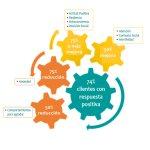9 Áreas emocionales clave que mejoran con NeurOptimal®
