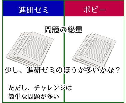 チャレンジとポピーの問題量を比較しているイラスト