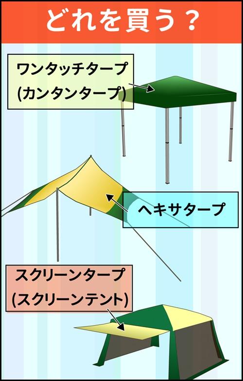ワンタッチタープ・ヘキサタープ・スクリーンテントのイラスト