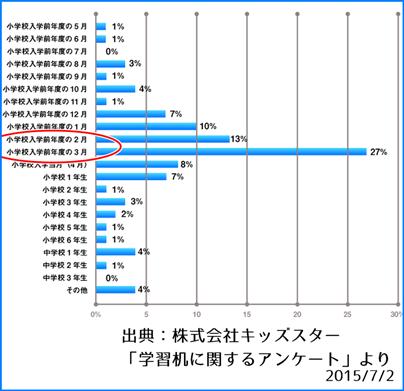 %e5%ad%a6%e7%bf%92%e6%9c%ba%e3%82%92%e8%b2%b7%e3%81%a3%e3%81%9f%e6%99%82%e6%9c%9f%e3%81%ab%e3%81%a4%e3%81%84%e3%81%a6%e3%81%ae%e3%82%a2%e3%83%b3%e3%82%b1%e3%83%bc%e3%83%88%e7%b5%90%e6%9e%9c%e8%a1%a8