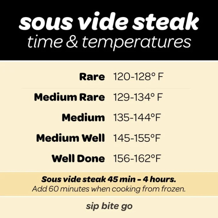 sous vide steak time and temperature chart