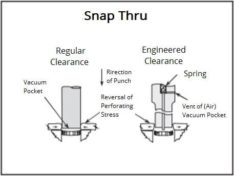 Snap Thru- high speed Stamping.