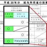 海外の親族を扶養親族とする場合の「給与所得者の扶養控除等(異動)申告書」の書き方