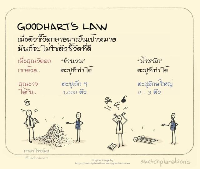 Goodhart's Law (กฎของกู๊ดฮาร์ต)