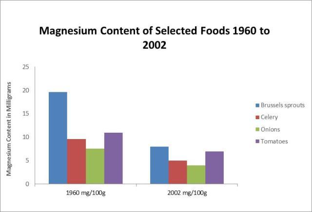 Graph Magnesium Content