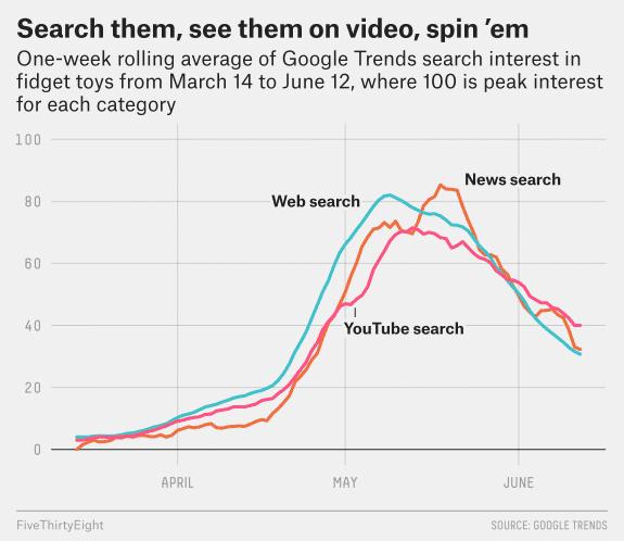 Sirope-Historias-publicidad-spinners-google trends