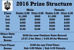 2016 Sir Walter Miler Prize Structure