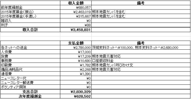 2015年度災害会計決算報告