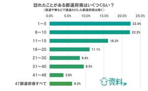 仕事や旅行など理由に関わらず、日本の47都道府県のうち、訪れたことがあるのはどのくらいですか?(鉄道や車で通過しただけの都道府県は含まない)