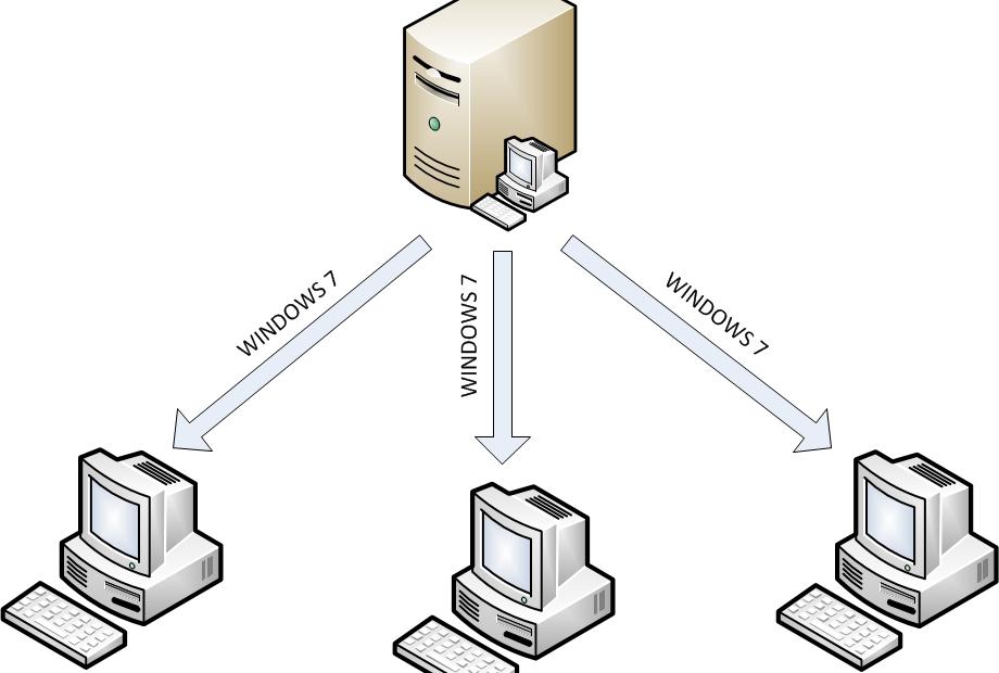 Instalación de imagen desatendida en Windows 2008 server
