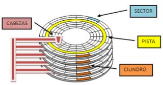 T3-Pistas, cilindros y sectores