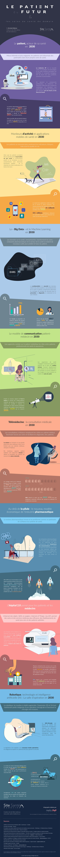 Infographie médicale et santé - le patient du futur et les soins de santé de demain