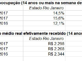 Taxa de desocupação é menor no 3º trimestre de 2017 em relação ao anterior mas maior do que o mesmo trimestre de 2016 no Rio de Janeiro