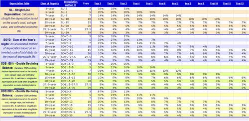 Depreciation Template. create a schedule in excel using a ...