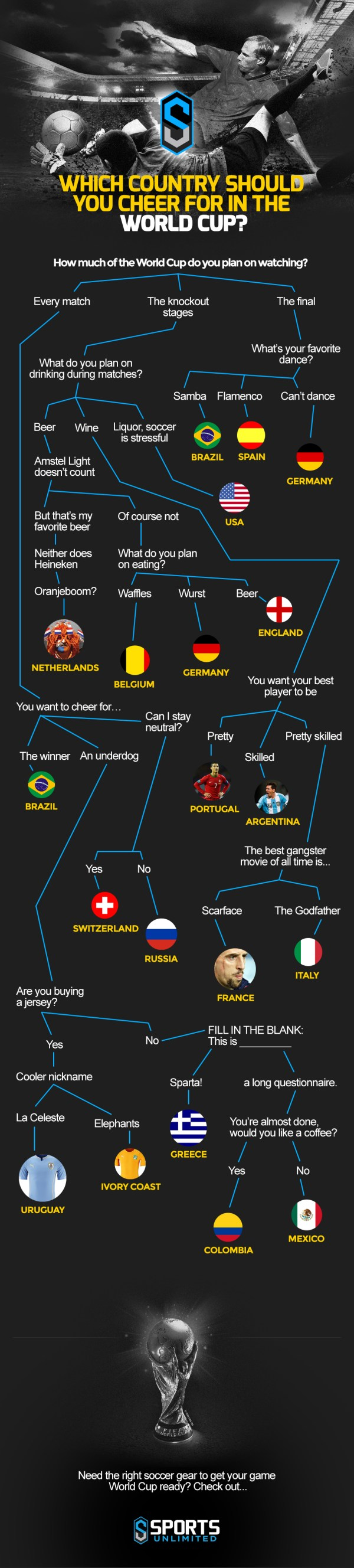 World Cup 2014 Flow Chart