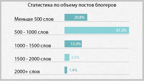статистика-по-объему-постов-блогеров