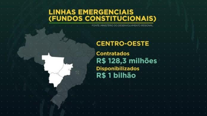 Já no Centro-Oeste, foram contratados R$ 128,3 milhões, do total de R$ 1 bilhão disponibilizado.