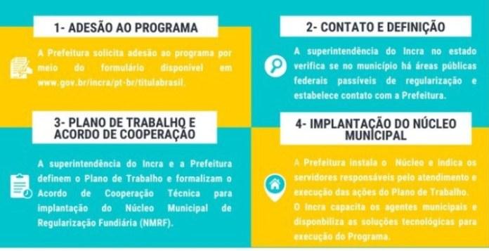 Passo a passo para adesão ao Titula Brasil