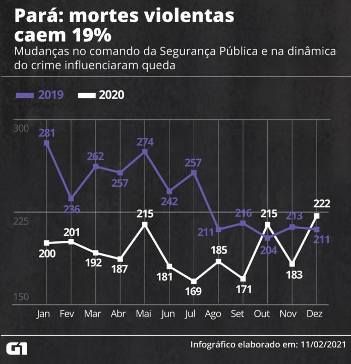 Pará registra a maior queda nos assassinatos em 2020 — Foto: Elcio Horiuchi/G1