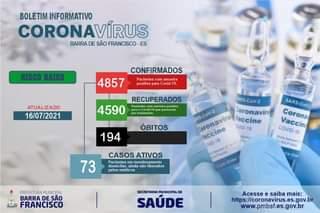 """Pode ser uma imagem de texto que diz """"BOLETIM INFORMATIVO CORONAVÍRUS BARRA DE SÃO FRANCISCO ES RISCO BAIXO CONFIRMADOS 4857 Pacientes com amostra positiva para Covid. 19. ATUALIZADO 16/07/2021 4590 RECUPERADOS comamostra positiva passaram tratamento ÃBITOS 194 ARS-CoV-2 RS-CoV-2 eronaviru laccine 0M1p-19 Coronavin faccine Vอ-19 SARS-COV3 Coronal COVID-11 Vaccin CASOS ATIVOS Pacientes monitora domiciliar ainda nao liberados pelos medicos 73 PREFEITURAMUNICIPAL BARRA DE SÃO FRANCISCO SECRETARIA MUNICIPALDE SAÚDE Acesse saiba mais: https://coronavirus.es.gov.br www.pmbsf.es.gov.br"""""""