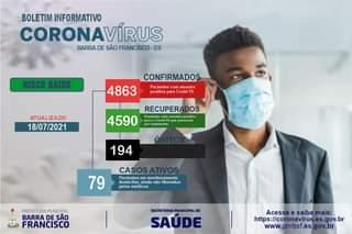 """Pode ser uma imagem de 1 pessoa e texto que diz """"BOLETIM INFORMATIVO CORONAVÍRUS BARRA DE SÃO FRANCISCO ES RISCO BAIXO CONFIRMADOS 4863 Pacientes com amostra positivap para Covid- ATUALIZADO 18/07/2021 RECUPERA DOS 4590 Pacientes mostra positiva passaran tratamento 194 CASOS ATIVOS Pacientes monitoramento monitora domiciliar, ainda não liberados pelos médicos 79 PREFEITURAMUNICIPAL BARRA DE SÃO FRANCISCO SECRETARIA MUNICIPALDE SAÚDE Acessee saiba mais: https://cor onavirus. es.gov.br www.pmbsf.es.gov.br"""""""