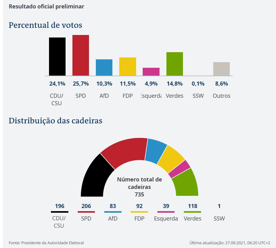 Eleições Alemanha
