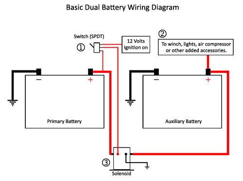 Two Battery Boat Wiring Diagram. Wiring Diagrams ...