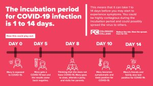 COVID Incubation Period is 14 Days