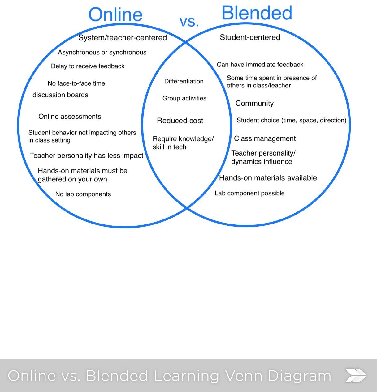 Online Vs Blended Vs Face To Face Venn Diagram