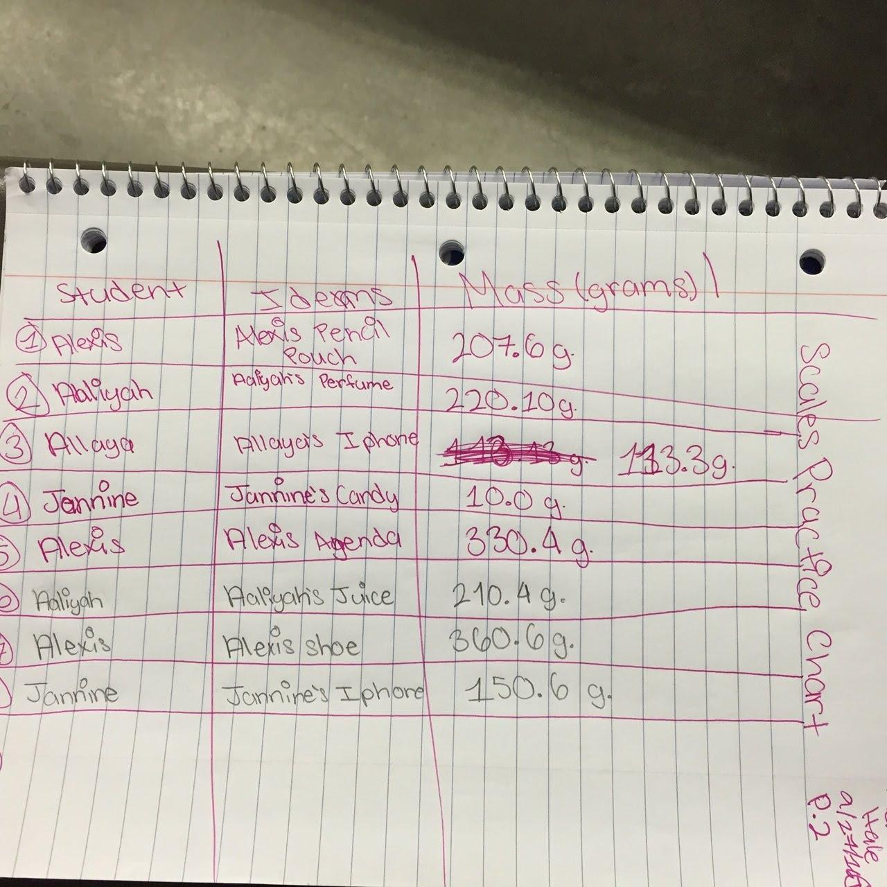 Scales Practice Chart