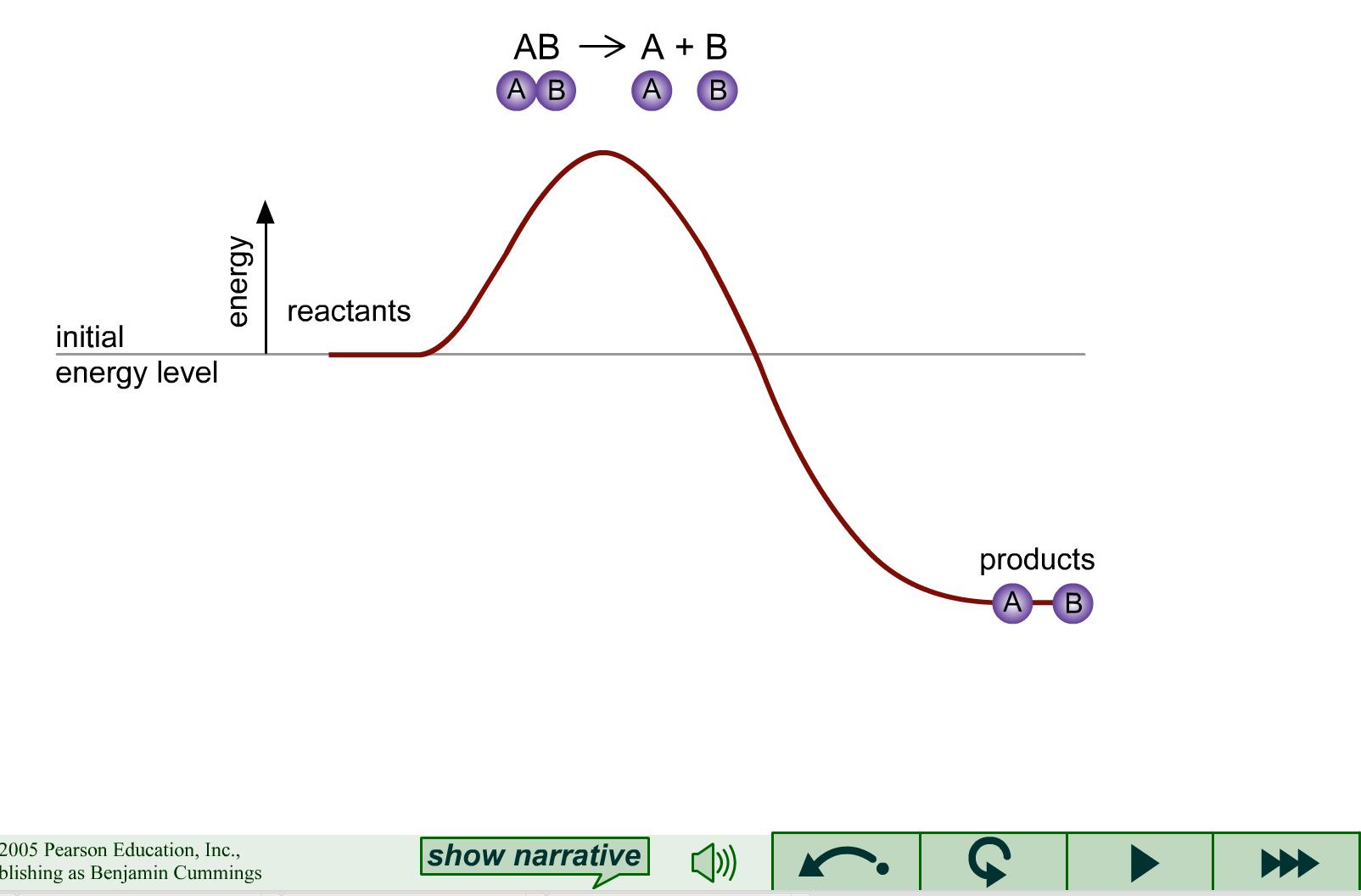 Unit 10 Kinetics Equilibrium And Thermodynamics