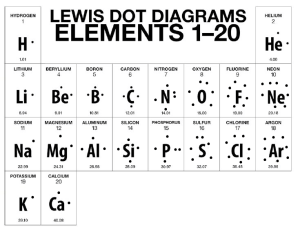BohrRutherford Diagrams & Lewis Dot Diagrams  Eve