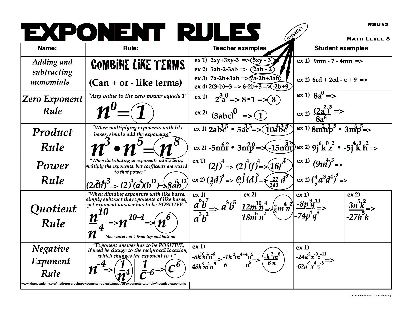 Study Guide Handout For Rules Of Exponents