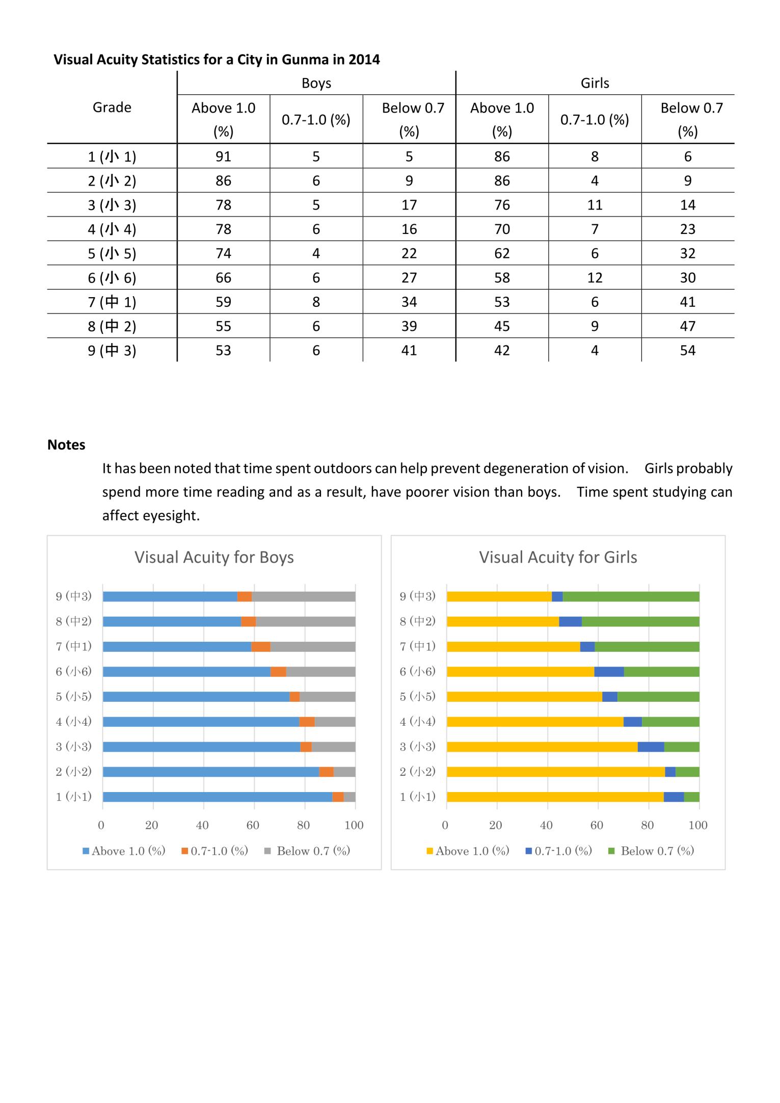 Elementary School Student Statistics
