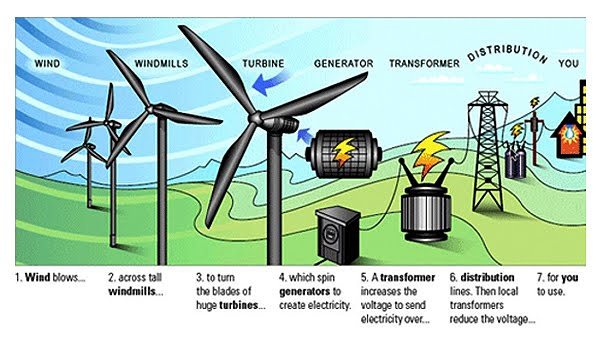 Image result for wind energy