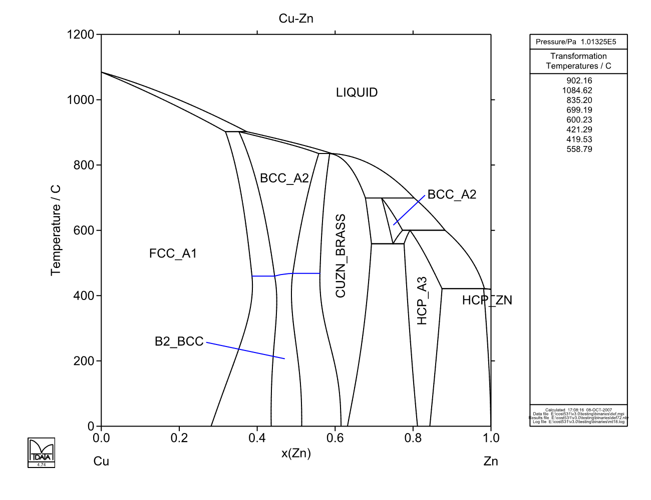 29 Cu Zn Phase Diagram