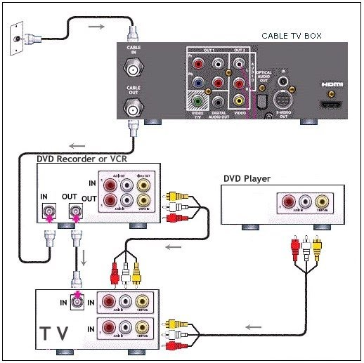 pip and vcr wiring diagram wiring diagram Magnavox TV DVD VCR Combo tv vcr wiring diagram pelletgrillpart com \\u2022pip and vcr wiring diagram wiring diagrams instruct rh