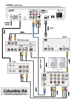 How to Connect a TV, DVR, DVD, VCR, Stereo & AMFM Tape