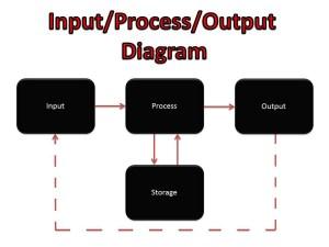 InputProcessOutput Diagram  Dan Harper Y12 ICT