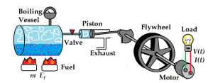 Lab 5: The Effect of Fuel Mass on Steam Engine Efficiency