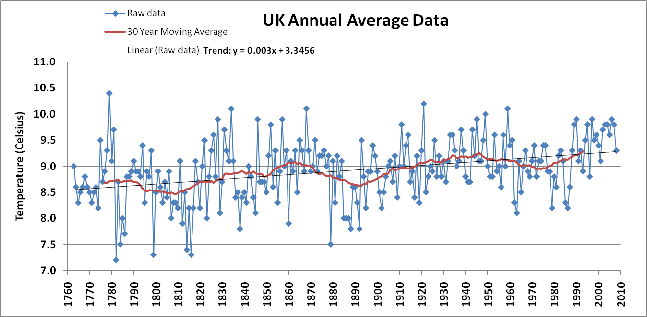 GHCN UK Stations Annual Average of Monthly Means