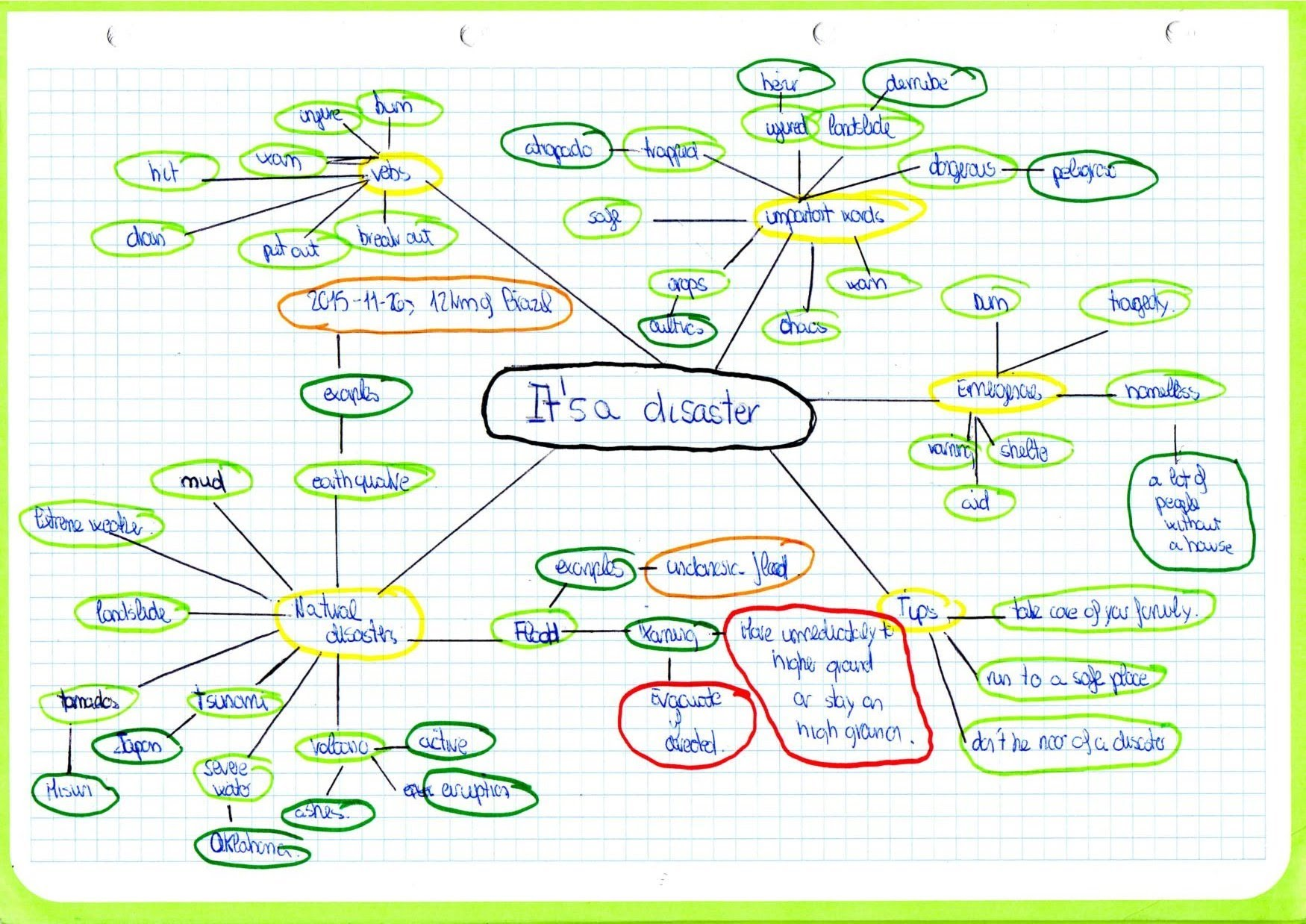 Mind Map Of Natural Disasters