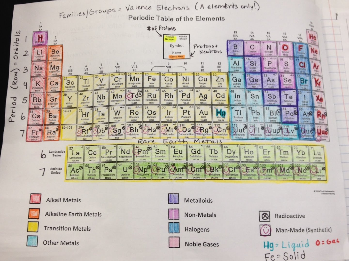 Periodic Table Scavenger Hunt Worksheet Answers