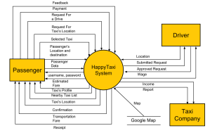 Data Flow Diagram Level 0  HappyTaxi